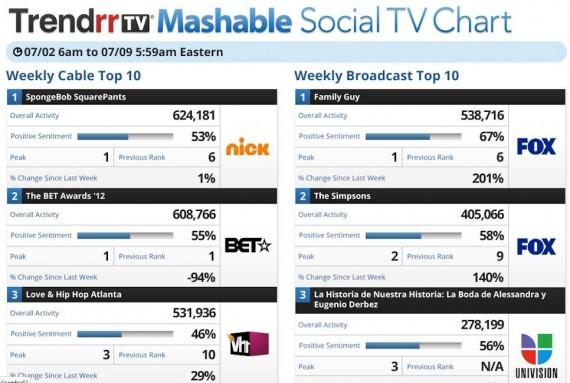 Social Einschaltquoten - Web Echtzeit-Signale zu US TV-Sendungen