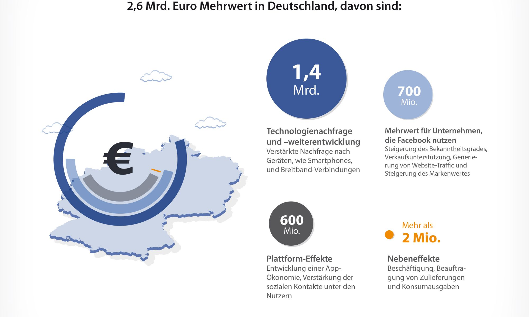 Die wirtschaftliche Wirkung von Facebook in Deutschland