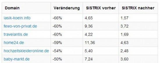 Sistrix Domains nach Pinguin Update