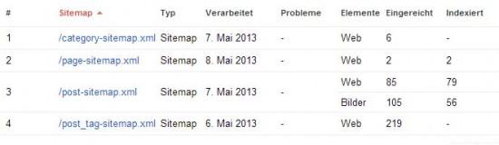 Übersicht der Google Sitemaps