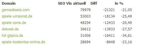 Veränderungen im SEO-Visibility Rank von Searchmetrics