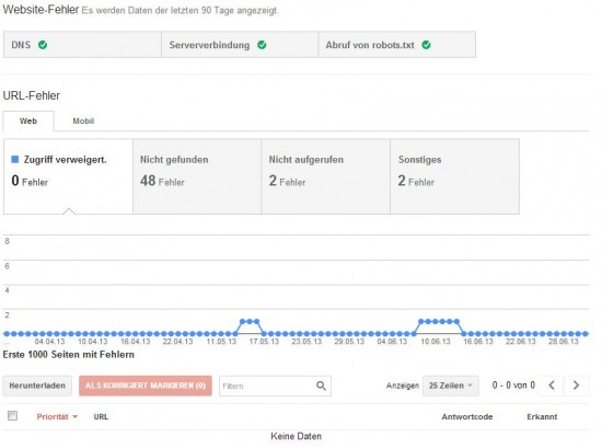 Google Webmaster Tools - Crawling Fehler