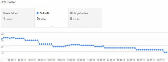 Google Webmaster Tools - 404 Soft Fehler