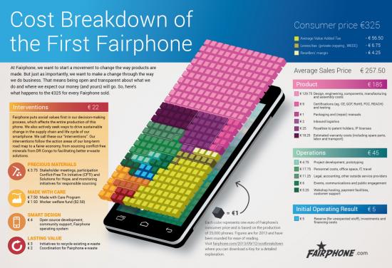 Infografik zur Kostenverteilung beim Fairphone