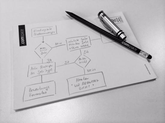 Werkzeug zur Planung automatisierter Webseiten