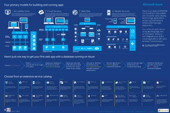 Microsoft Azure Infografik