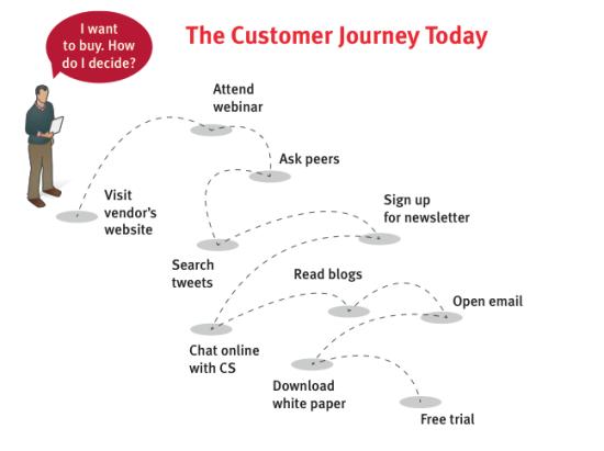 Sitecore Customer Journey