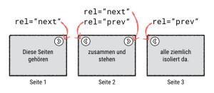 """Paginierung mit rel=""""next"""" und rel=""""prev"""""""