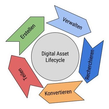 Asset Management Lifecycle