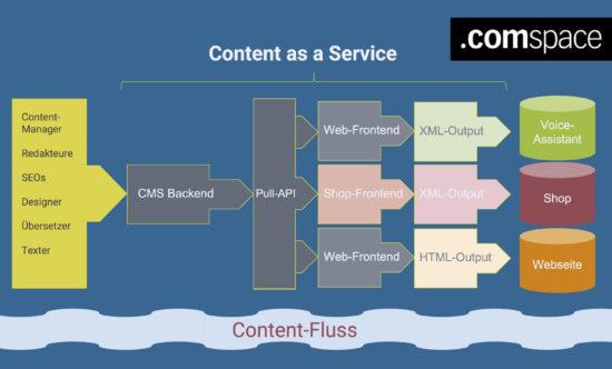 content as a service contentfluss