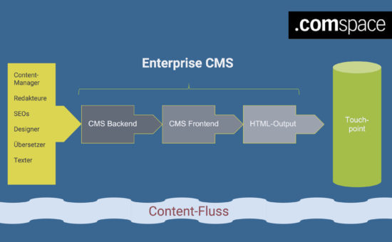 ecms-contentfluss