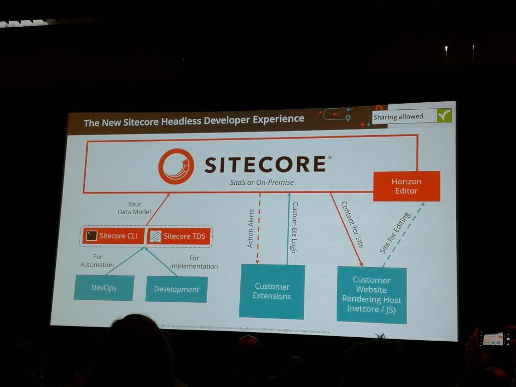 Sitecore New Developer Experience